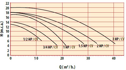 Puissance pompe de filtration Astral